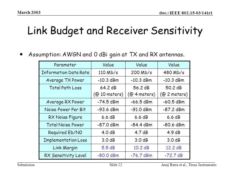 doc.: IEEE 802.15-03/141r1 Submission March 2003 Anuj Batra et al., Texas InstrumentsSlide 22 Link Budget and Receiver Sensitivity  Assumption: AWGN and 0 dBi gain at TX and RX antennas.