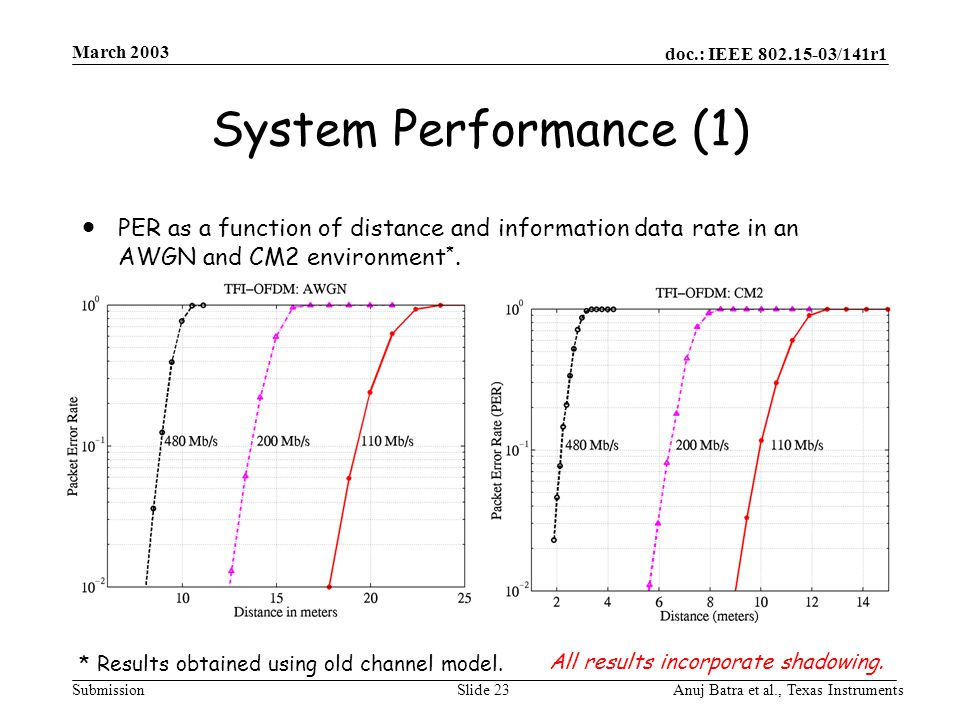 doc.: IEEE 802.15-03/141r1 Submission March 2003 Anuj Batra et al., Texas InstrumentsSlide 23 System Performance (1)  PER as a function of distance a