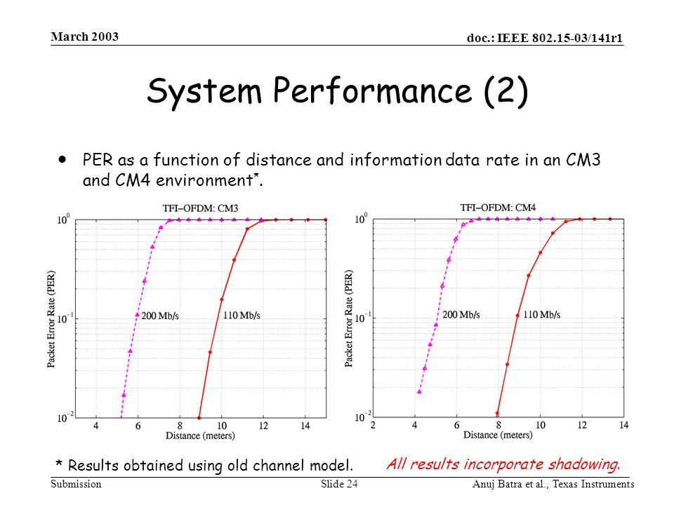 doc.: IEEE 802.15-03/141r1 Submission March 2003 Anuj Batra et al., Texas InstrumentsSlide 24 System Performance (2)  PER as a function of distance a