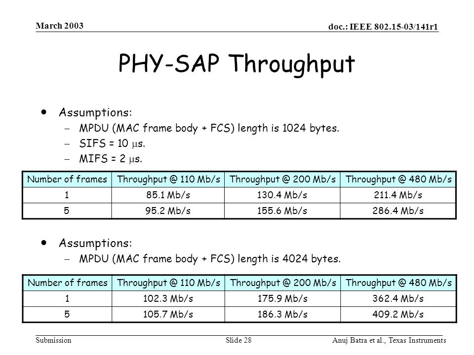 doc.: IEEE 802.15-03/141r1 Submission March 2003 Anuj Batra et al., Texas InstrumentsSlide 28 PHY-SAP Throughput  Assumptions:  MPDU (MAC frame body + FCS) length is 1024 bytes.