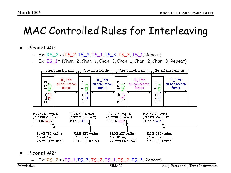 doc.: IEEE 802.15-03/141r1 Submission March 2003 Anuj Batra et al., Texas InstrumentsSlide 32 MAC Controlled Rules for Interleaving  Piconet #1:  Ex
