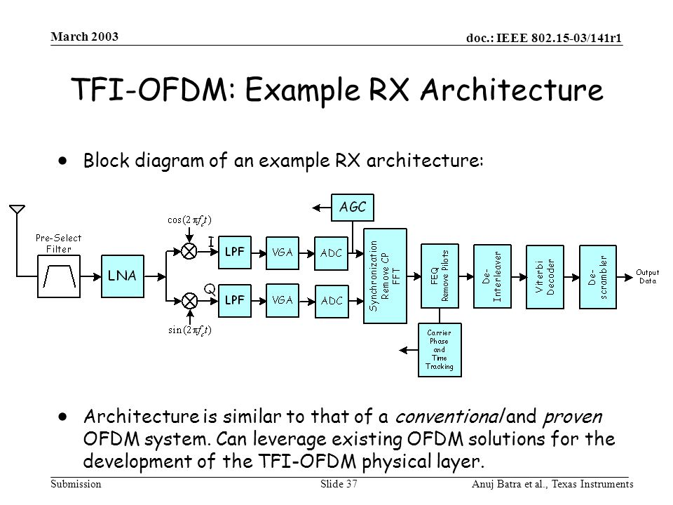 doc.: IEEE 802.15-03/141r1 Submission March 2003 Anuj Batra et al., Texas InstrumentsSlide 37 TFI-OFDM: Example RX Architecture  Block diagram of an example RX architecture:  Architecture is similar to that of a conventional and proven OFDM system.
