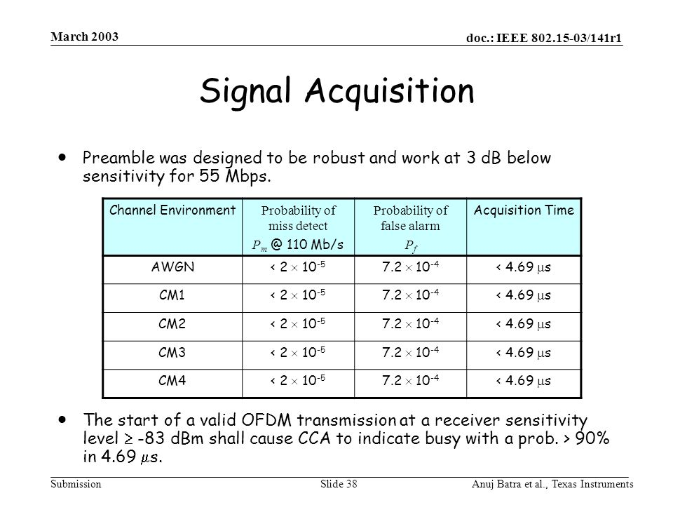 doc.: IEEE 802.15-03/141r1 Submission March 2003 Anuj Batra et al., Texas InstrumentsSlide 38 Signal Acquisition  Preamble was designed to be robust and work at 3 dB below sensitivity for 55 Mbps.