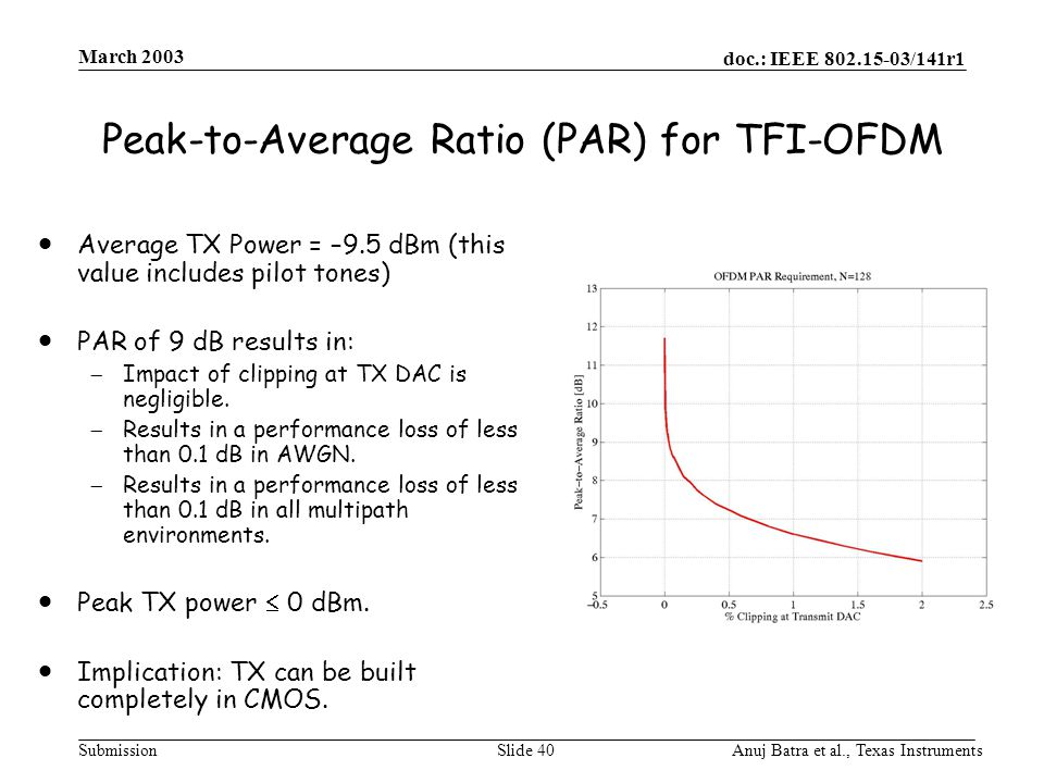 doc.: IEEE 802.15-03/141r1 Submission March 2003 Anuj Batra et al., Texas InstrumentsSlide 40 Peak-to-Average Ratio (PAR) for TFI-OFDM  Average TX Power = –9.5 dBm (this value includes pilot tones)  PAR of 9 dB results in:  Impact of clipping at TX DAC is negligible.