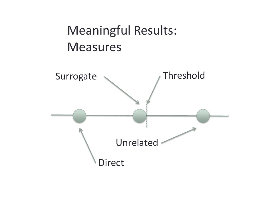 Threshold Unrelated Surrogate Direct Meaningful Results: Measures