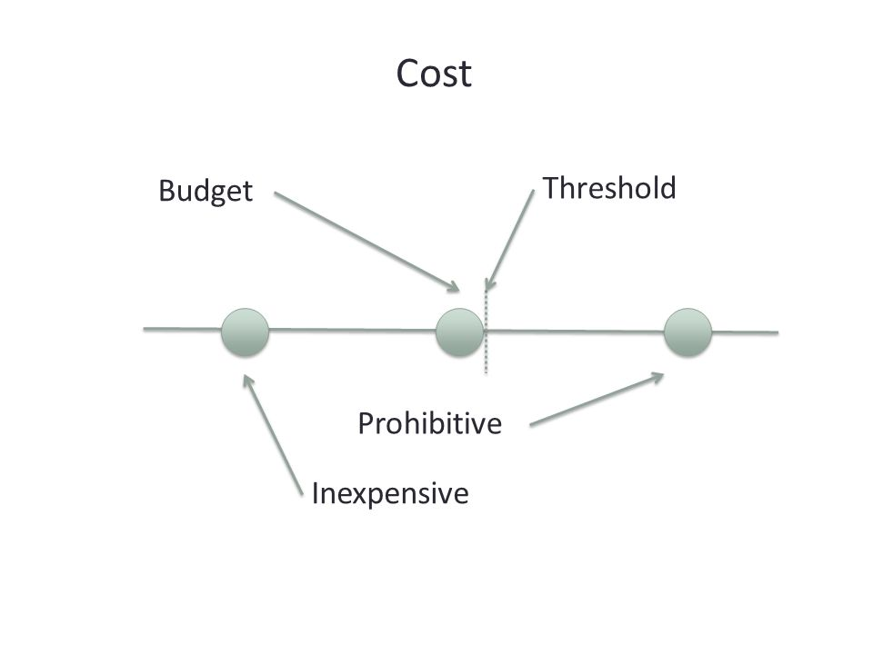 Threshold Prohibitive Budget Inexpensive Cost