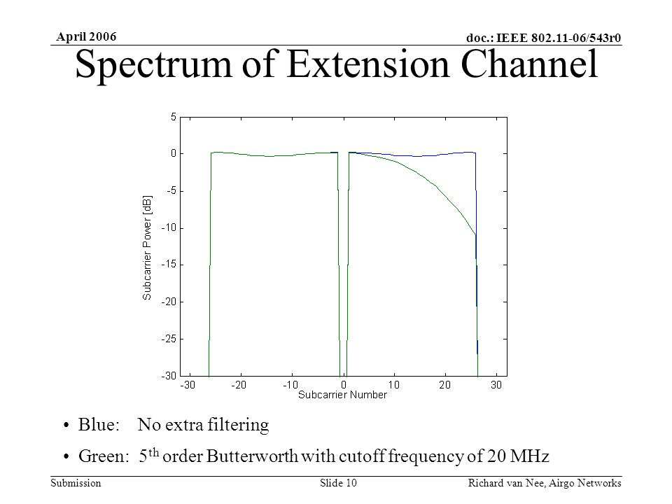 doc.: IEEE 802.11-06/543r0 Submission April 2006 Richard van Nee, Airgo NetworksSlide 10 Spectrum of Extension Channel Blue: No extra filtering Green: