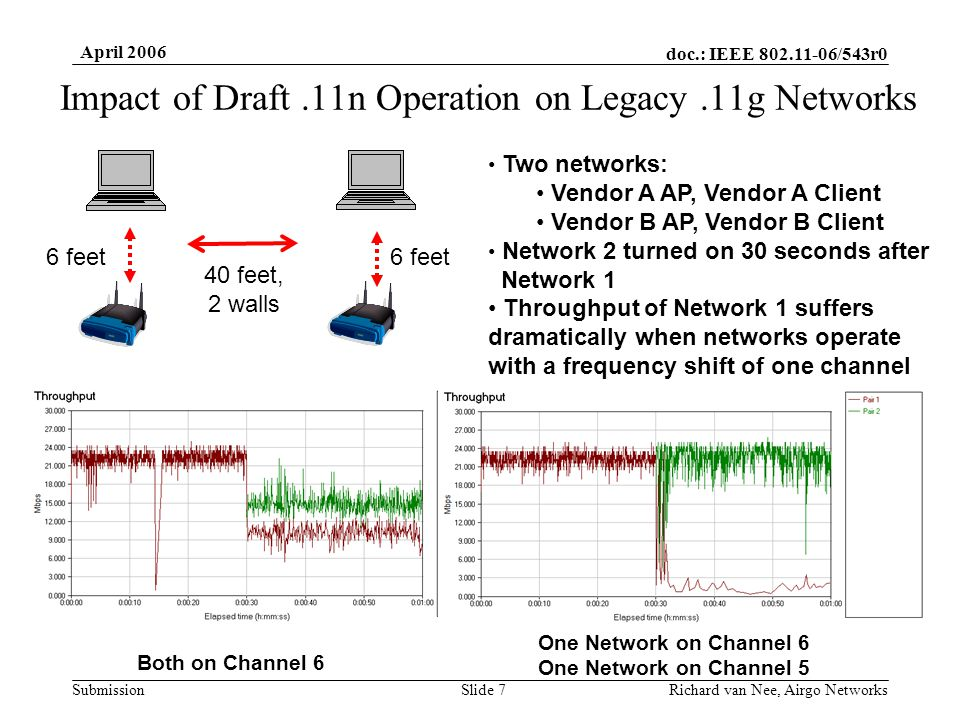 doc.: IEEE 802.11-06/543r0 Submission April 2006 Richard van Nee, Airgo NetworksSlide 7 Impact of Draft.11n Operation on Legacy.11g Networks Two networks: Vendor A AP, Vendor A Client Vendor B AP, Vendor B Client Network 2 turned on 30 seconds after Network 1 Throughput of Network 1 suffers dramatically when networks operate with a frequency shift of one channel 40 feet, 2 walls 6 feet Both on Channel 6 One Network on Channel 6 One Network on Channel 5