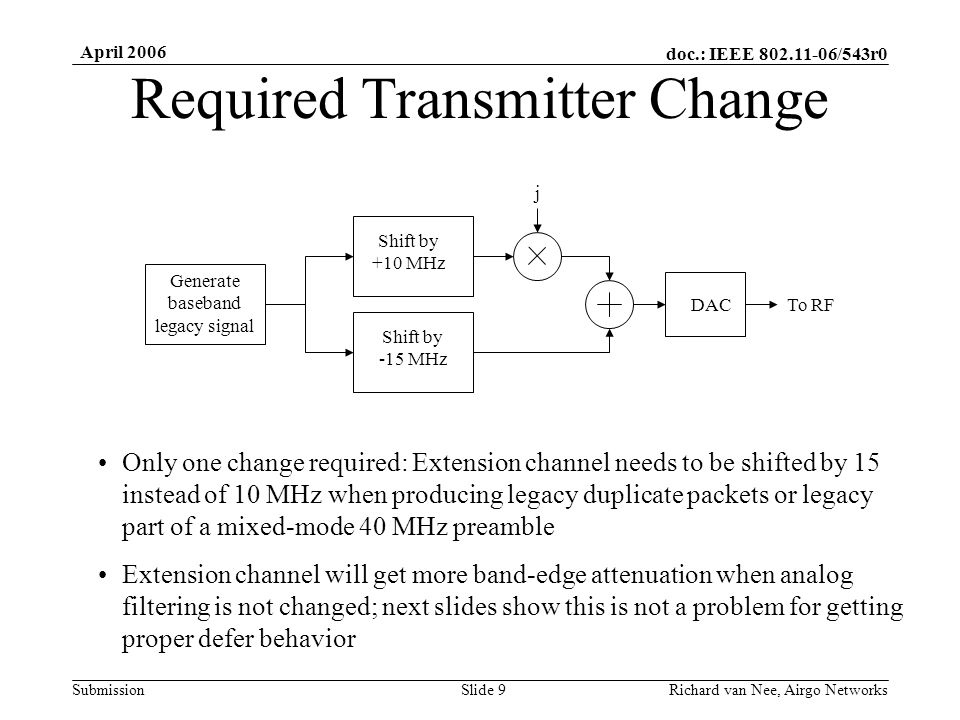 doc.: IEEE /543r0 Submission April 2006 Richard van Nee, Airgo NetworksSlide 9 Required Transmitter Change DAC Generate baseband legacy signal Shift by +10 MHz Shift by -15 MHz To RF j Only one change required: Extension channel needs to be shifted by 15 instead of 10 MHz when producing legacy duplicate packets or legacy part of a mixed-mode 40 MHz preamble Extension channel will get more band-edge attenuation when analog filtering is not changed; next slides show this is not a problem for getting proper defer behavior