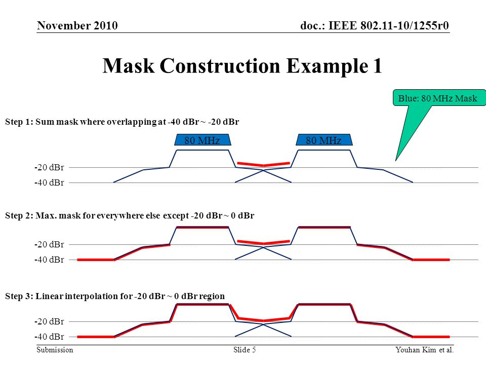 doc.: IEEE 802.11-10/1255r0 Submission Mask Construction Example 1 November 2010 Youhan Kim et al.Slide 5 80 MHz Blue: 80 MHz Mask Step 1: Sum mask wh