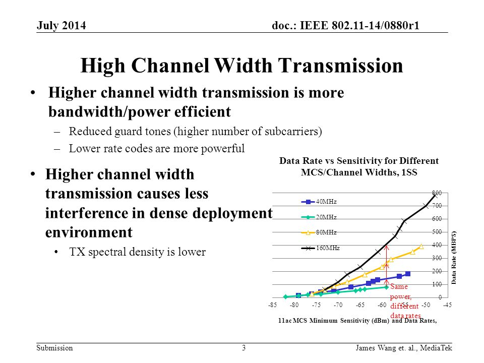 doc.: IEEE 802.11-14/0880r1 Submission High Channel Width Transmission Higher channel width transmission is more bandwidth/power efficient –Reduced guard tones (higher number of subcarriers) –Lower rate codes are more powerful July 2014 3 Higher channel width transmission causes less interference in dense deployment environment TX spectral density is lower Same power, different data rates James Wang et.