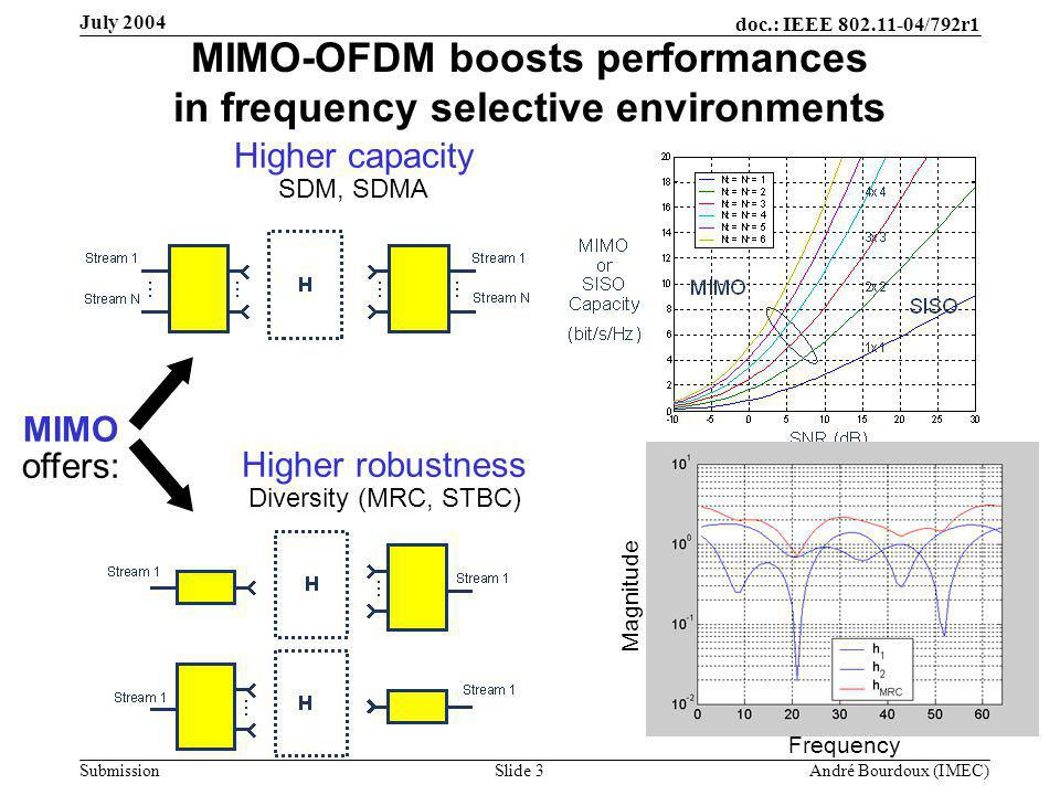 doc.: IEEE 802.11-04/792r1 Submission Slide 3 André Bourdoux (IMEC) July 2004 MIMO-OFDM boosts performances in frequency selective environments MIMO offers: Higher capacity SDM, SDMA Higher robustness Diversity (MRC, STBC) Frequency Magnitude