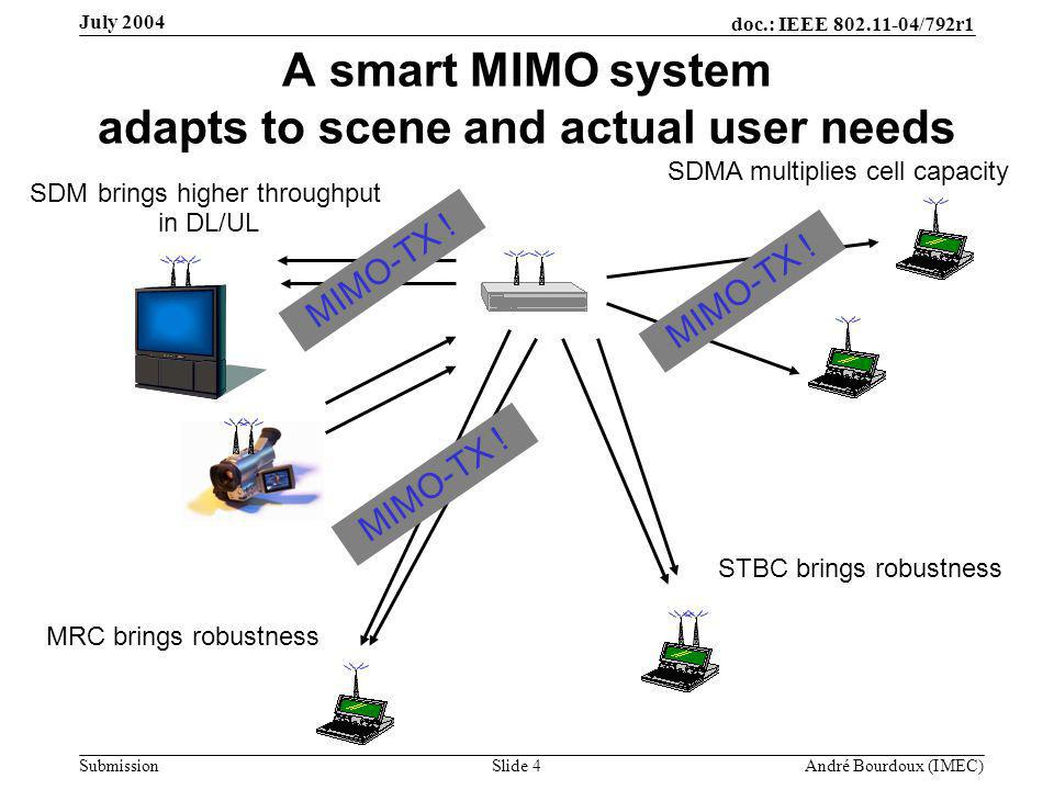 doc.: IEEE 802.11-04/792r1 Submission Slide 4 André Bourdoux (IMEC) July 2004 A smart MIMO system adapts to scene and actual user needs SDMA multiplies cell capacity SDM brings higher throughput in DL/UL STBC brings robustness MRC brings robustness MIMO-TX !
