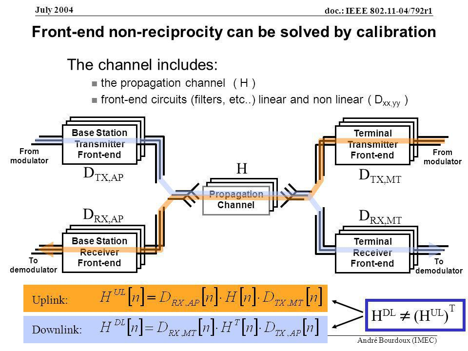 doc.: IEEE 802.11-04/792r1 Submission Slide 8 André Bourdoux (IMEC) July 2004 Front-end non-reciprocity can be solved by calibration Base Station Receiver Front-end From modulator To demodulator Terminal Transmitter Front-end Terminal Receiver Front-end From modulator To demodulator Base Station Transmitter Front-end H D TX,AP D TX,MT D RX,AP D RX,MT Propagation Channel Uplink: Downlink: H DL  (H UL ) T The channel includes: the propagation channel ( H ) front-end circuits (filters, etc..) linear and non linear ( D xx,yy )
