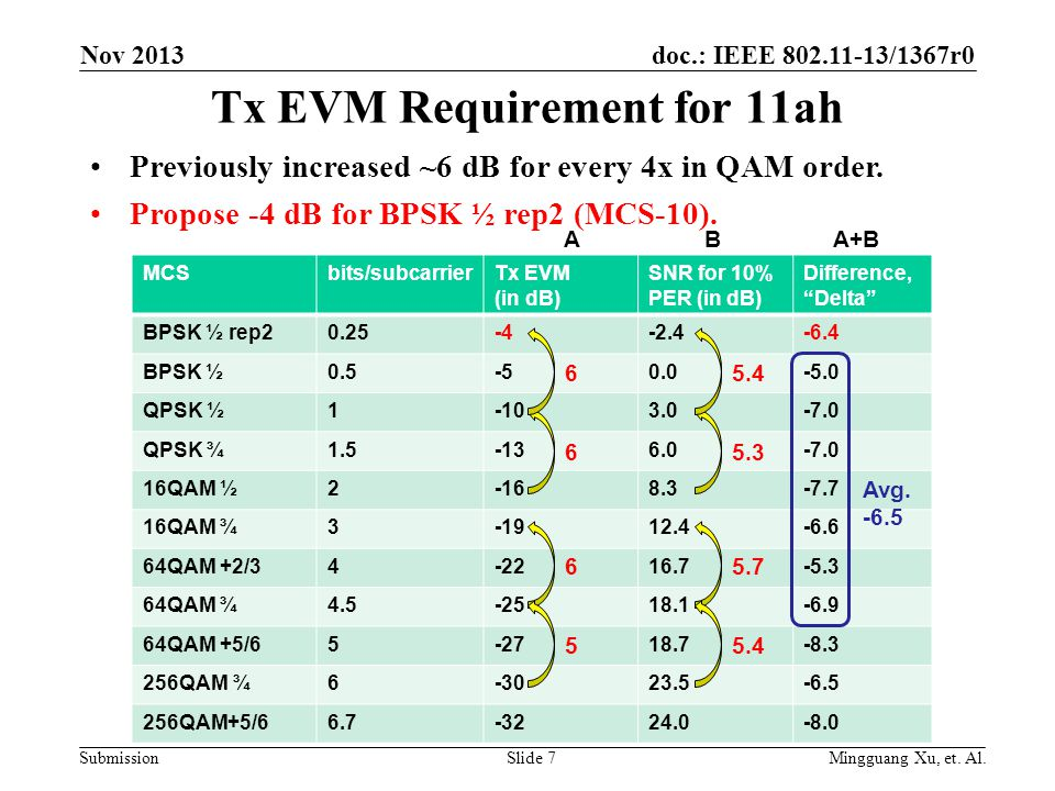 doc.: IEEE 802.11-13/1367r0 Submission Tx EVM Requirement for 11ah Previously increased ~6 dB for every 4x in QAM order.