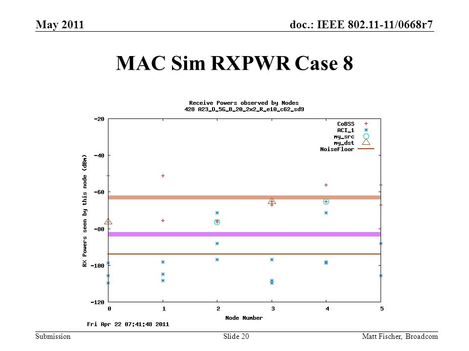 doc.: IEEE /0668r7 Submission MAC Sim RXPWR Case 8 Matt Fischer, Broadcom May 2011 Slide 20