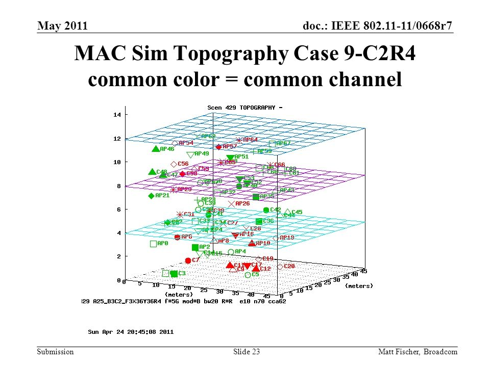 doc.: IEEE /0668r7 Submission MAC Sim Topography Case 9-C2R4 common color = common channel Matt Fischer, Broadcom May 2011 Slide 23