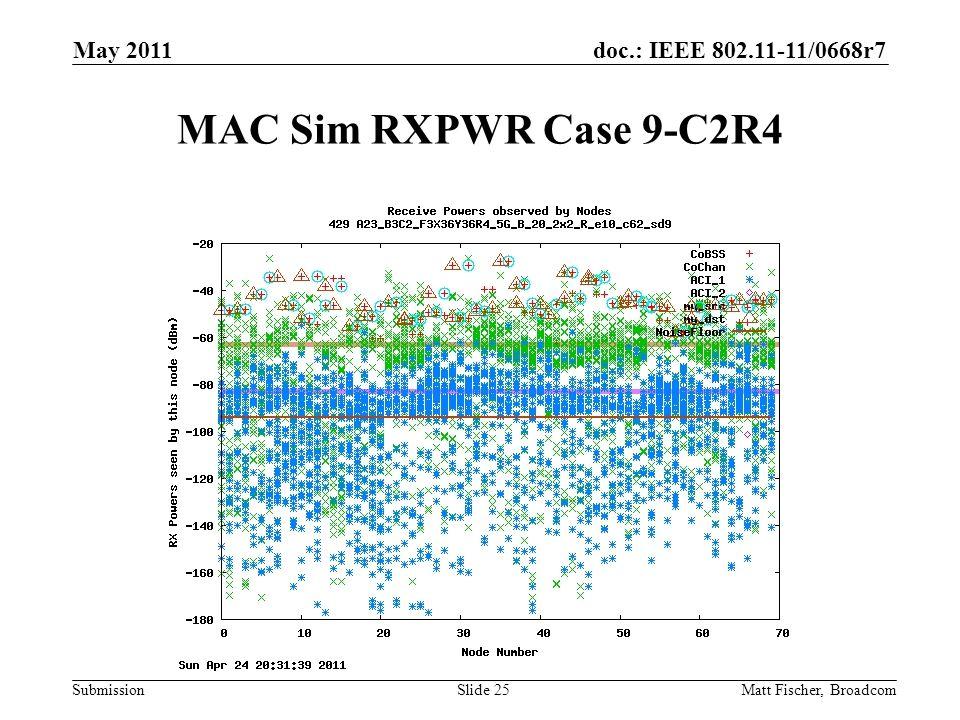 doc.: IEEE /0668r7 Submission MAC Sim RXPWR Case 9-C2R4 Matt Fischer, Broadcom May 2011 Slide 25