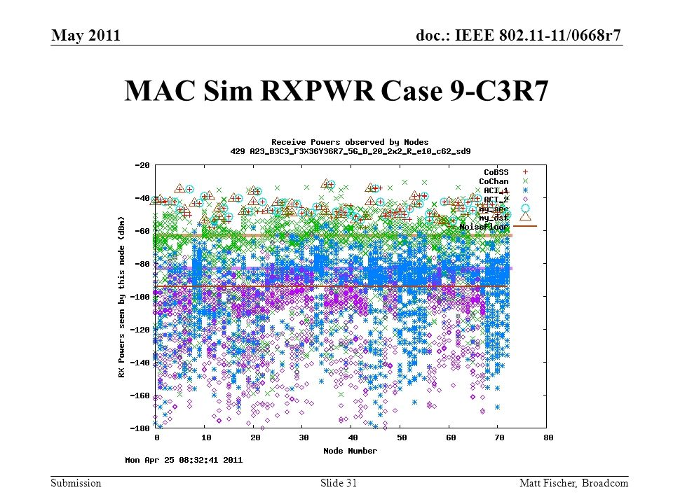 doc.: IEEE /0668r7 Submission MAC Sim RXPWR Case 9-C3R7 Matt Fischer, Broadcom May 2011 Slide 31