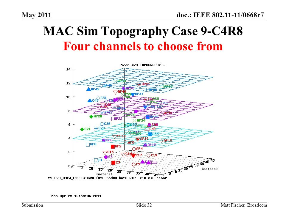 doc.: IEEE /0668r7 Submission MAC Sim Topography Case 9-C4R8 Four channels to choose from Matt Fischer, Broadcom May 2011 Slide 32