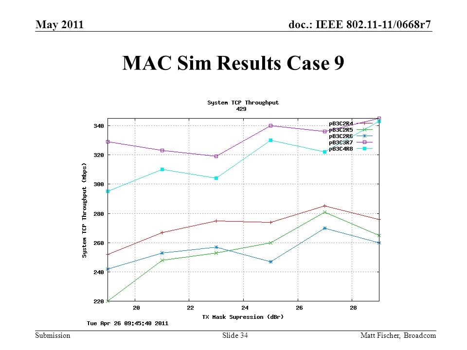 doc.: IEEE /0668r7 Submission MAC Sim Results Case 9 Matt Fischer, Broadcom May 2011 Slide 34