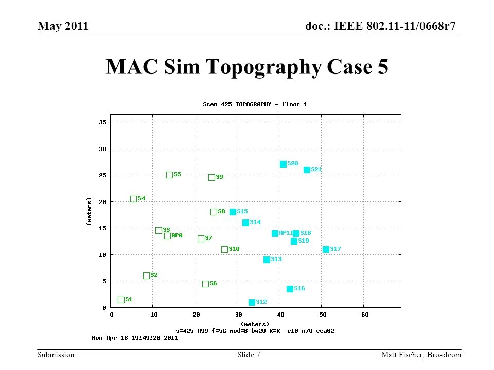 doc.: IEEE /0668r7 Submission MAC Sim Topography Case 5 Matt Fischer, Broadcom May 2011 Slide 7