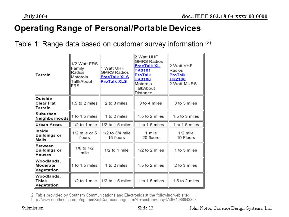 doc.: IEEE 802.18-04-xxxx-00-0000 Submission July 2004 John Notor, Cadence Design Systems, Inc. Slide 13 Operating Range of Personal/Portable Devices
