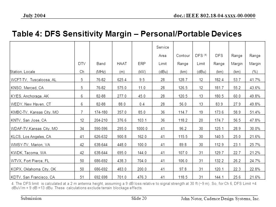 doc.: IEEE 802.18-04-xxxx-00-0000 Submission July 2004 John Notor, Cadence Design Systems, Inc. Slide 20 Table 4: DFS Sensitivity Margin – Personal/Po