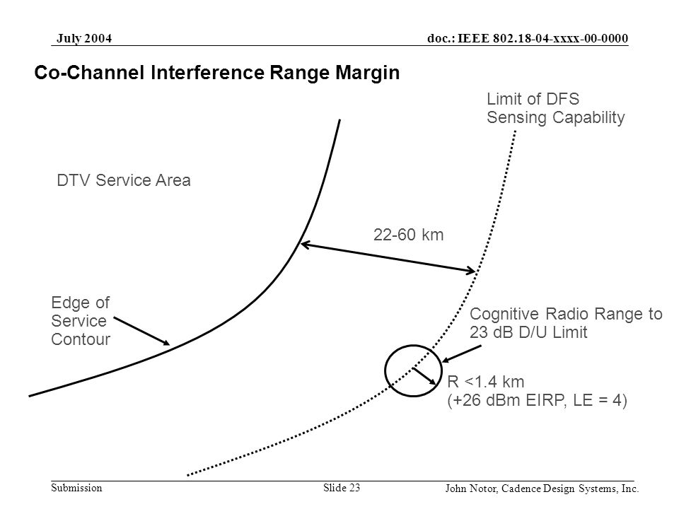 doc.: IEEE 802.18-04-xxxx-00-0000 Submission July 2004 John Notor, Cadence Design Systems, Inc. Slide 23 Co-Channel Interference Range Margin DTV Serv