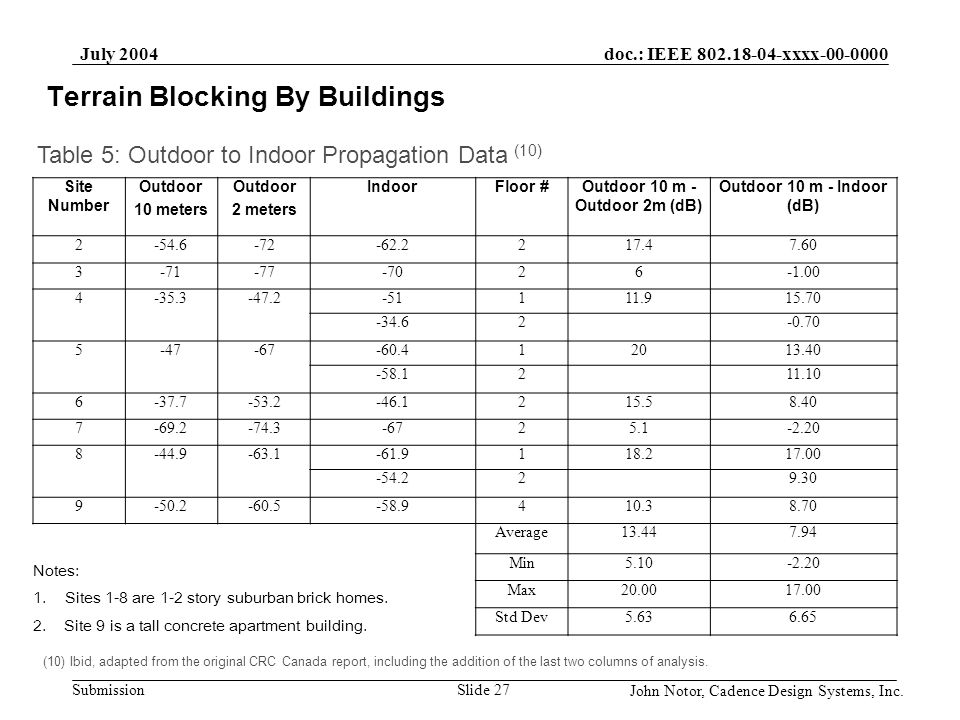 doc.: IEEE 802.18-04-xxxx-00-0000 Submission July 2004 John Notor, Cadence Design Systems, Inc. Slide 27 Terrain Blocking By Buildings Site Number Out