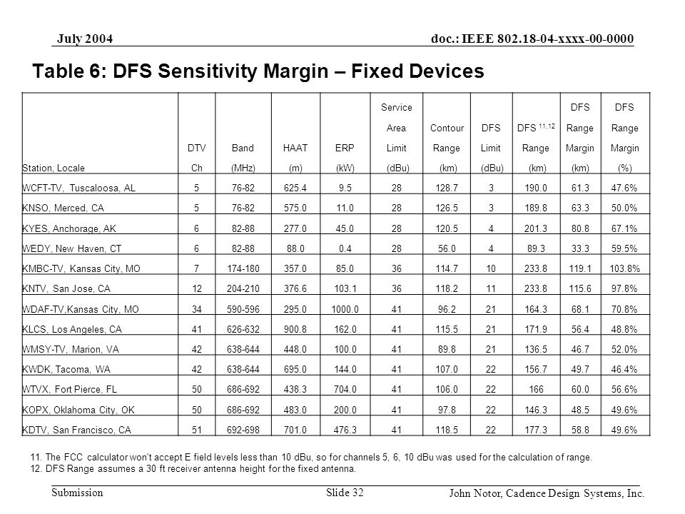 doc.: IEEE 802.18-04-xxxx-00-0000 Submission July 2004 John Notor, Cadence Design Systems, Inc. Slide 32 Table 6: DFS Sensitivity Margin – Fixed Devic
