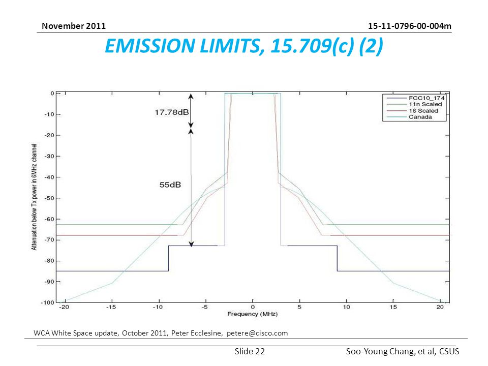 m Soo-Young Chang, et al, CSUS November 2011 EMISSION LIMITS, (c) (2) WCA White Space update, October 2011, Peter Ecclesine, Slide 22