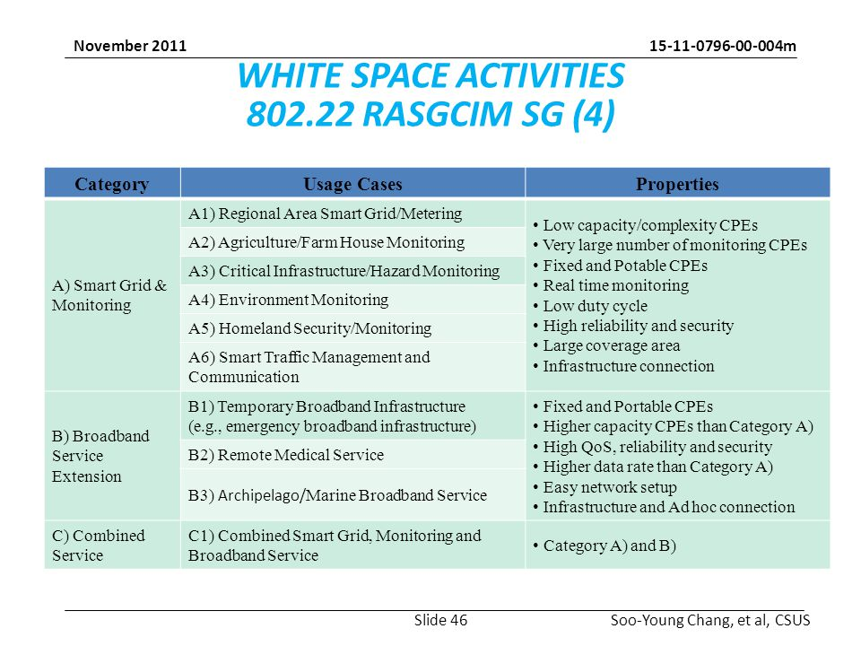 m Soo-Young Chang, et al, CSUS November 2011 WHITE SPACE ACTIVITIES RASGCIM SG (4) CategoryUsage CasesProperties A) Smart Grid & Monitoring A1) Regional Area Smart Grid/Metering Low capacity/complexity CPEs Very large number of monitoring CPEs Fixed and Potable CPEs Real time monitoring Low duty cycle High reliability and security Large coverage area Infrastructure connection A2) Agriculture/Farm House Monitoring A3) Critical Infrastructure/Hazard Monitoring A4) Environment Monitoring A5) Homeland Security/Monitoring A6) Smart Traffic Management and Communication B) Broadband Service Extension B1) Temporary Broadband Infrastructure (e.g., emergency broadband infrastructure) Fixed and Portable CPEs Higher capacity CPEs than Category A) High QoS, reliability and security Higher data rate than Category A) Easy network setup Infrastructure and Ad hoc connection B2) Remote Medical Service B3) Archipelago/ Marine Broadband Service C) Combined Service C1) Combined Smart Grid, Monitoring and Broadband Service Category A) and B) Slide 46