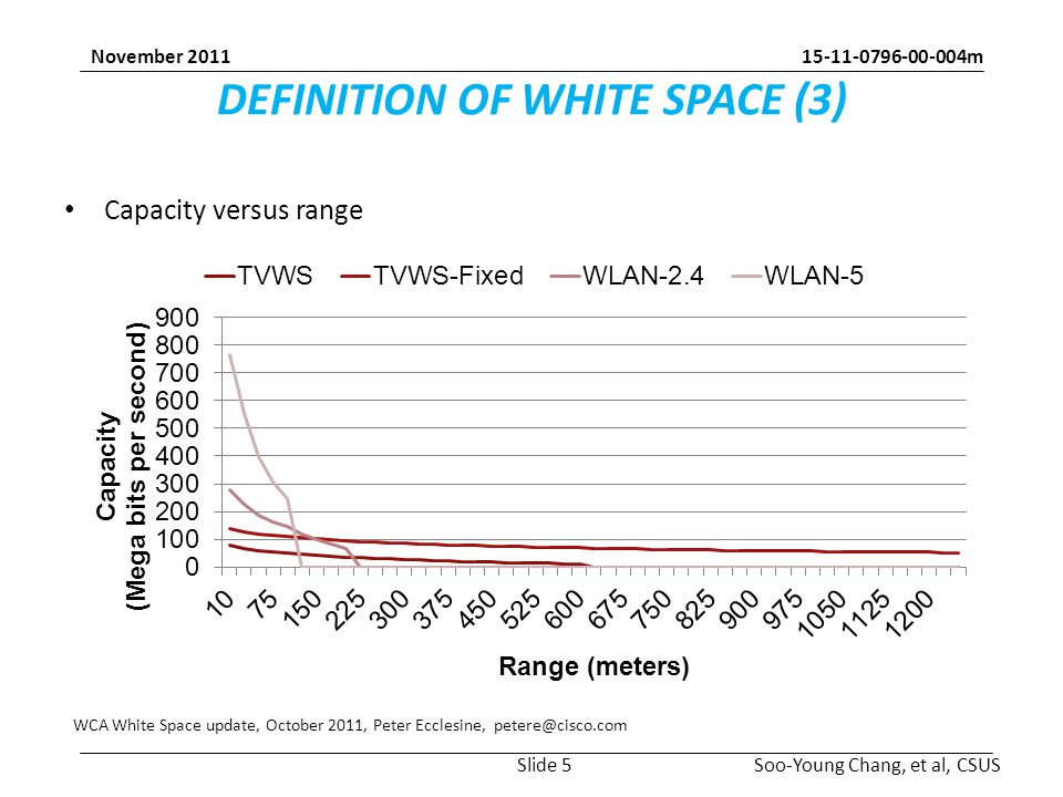 m Soo-Young Chang, et al, CSUS November 2011 DEFINITION OF WHITE SPACE (3) Capacity versus range WCA White Space update, October 2011, Peter Ecclesine, Slide 5