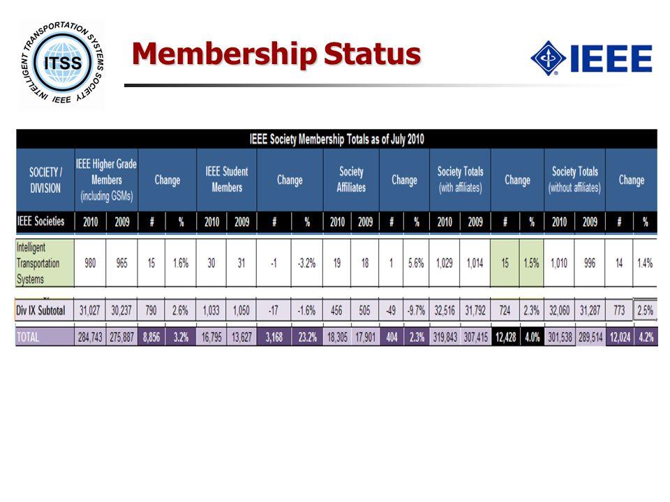 Membership Status