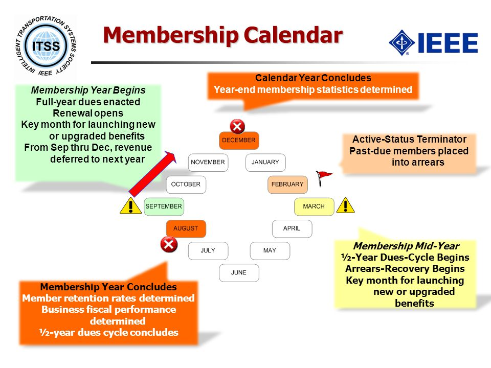 Membership Calendar Membership Year Begins Full-year dues enacted Renewal opens Key month for launching new or upgraded benefits From Sep thru Dec, revenue deferred to next year Membership Mid-Year ½-Year Dues-Cycle Begins Arrears-Recovery Begins Key month for launching new or upgraded benefits Membership Year Concludes Member retention rates determined Business fiscal performance determined ½-year dues cycle concludes Calendar Year Concludes Year-end membership statistics determined Active-Status Terminator Past-due members placed into arrears