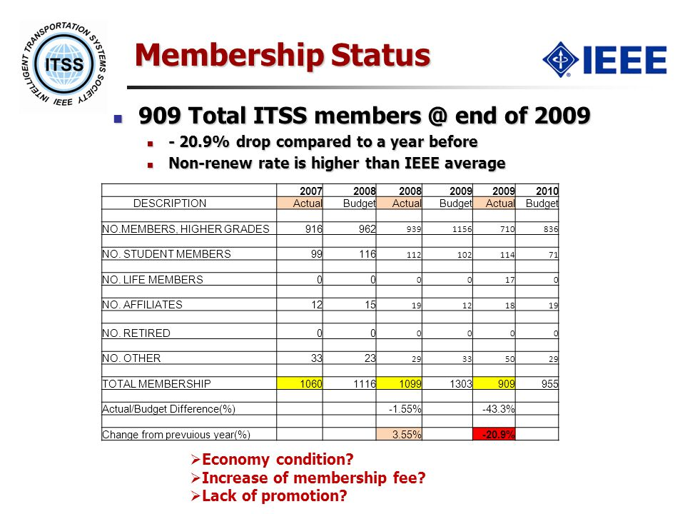 Membership Status 909 Total ITSS end of Total ITSS end of % drop compared to a year before % drop compared to a year before Non-renew rate is higher than IEEE average Non-renew rate is higher than IEEE average DESCRIPTIONActualBudgetActualBudgetActualBudget NO.MEMBERS, HIGHER GRADES NO.