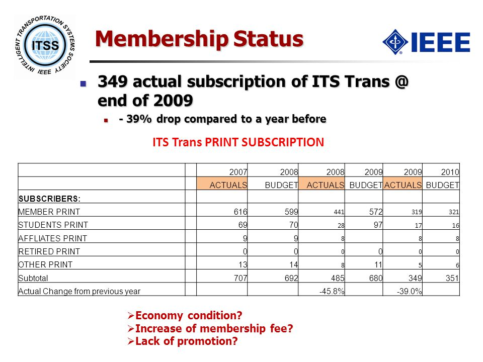 Membership Status 349 actual subscription of ITS Trans @ end of 2009 349 actual subscription of ITS Trans @ end of 2009 - 39% drop compared to a year before - 39% drop compared to a year before  Economy condition.