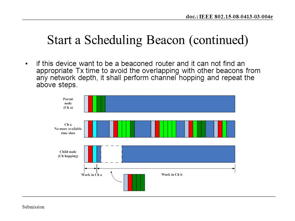 doc.: IEEE 802.15-08-0413-03-004e Submission Start a Scheduling Beacon (continued) if this device want to be a beaconed router and it can not find an appropriate Tx time to avoid the overlapping with other beacons from any network depth, it shall perform channel hopping and repeat the above steps.