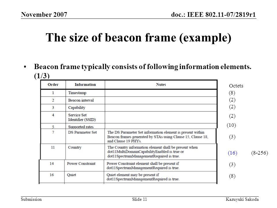 doc.: IEEE /2819r1 Submission November 2007 Kazuyuki SakodaSlide 11 The size of beacon frame (example) Beacon frame typically consists of following information elements.