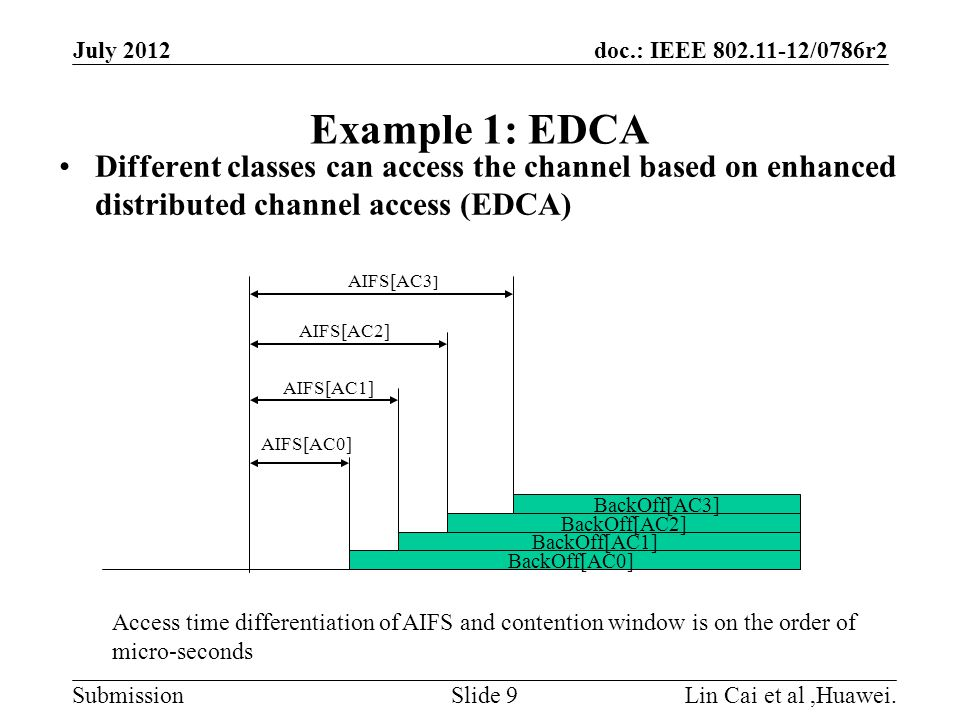 doc.: IEEE 802.11-12/0786r2 Submission Example 2: Extended Case July 2012 Lin Cai et al,Huawei.Slide 10 Class 1 Class 3 Class 2 t0 t1 t2 Class 1Class 2Class 3