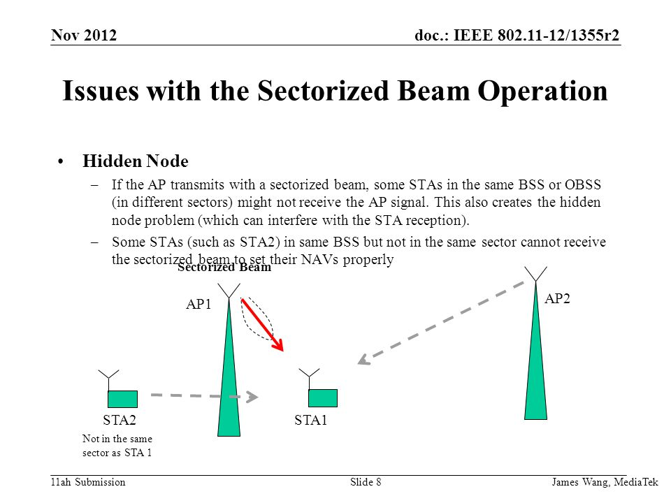 doc.: IEEE /1355r2 11ah Submission Issues with the Sectorized Beam Operation Hidden Node –If the AP transmits with a sectorized beam, some STAs in the same BSS or OBSS (in different sectors) might not receive the AP signal.