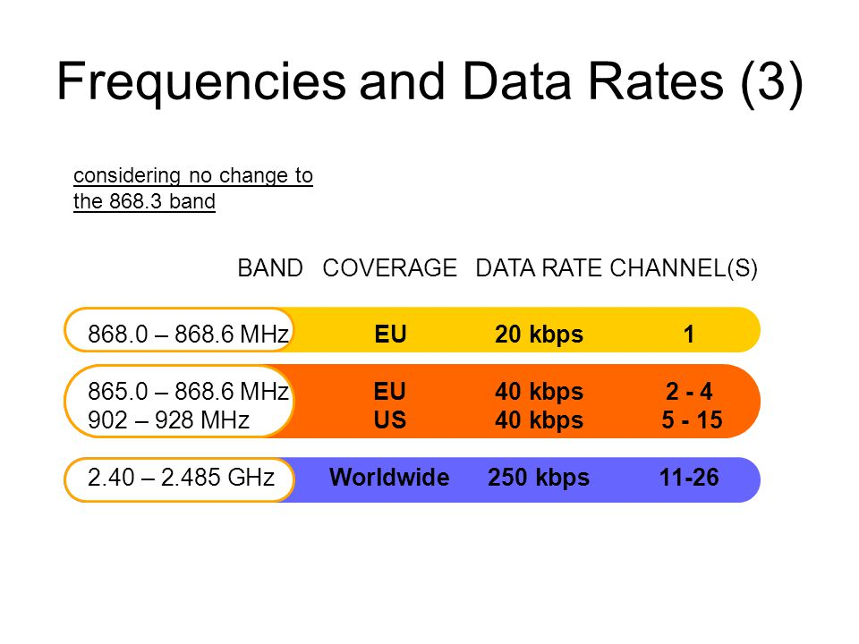 Frequencies and Data Rates (3) BANDCOVERAGEDATA RATECHANNEL(S) 868.0 – 868.6 MHz EU 20 kbps1 865.0 – 868.6 MHz EU40 kbps2 - 4 902 – 928 MHz US40 kbps 5 - 15 2.40 – 2.485 GHz Worldwide250 kbps 11-26 considering no change to the 868.3 band