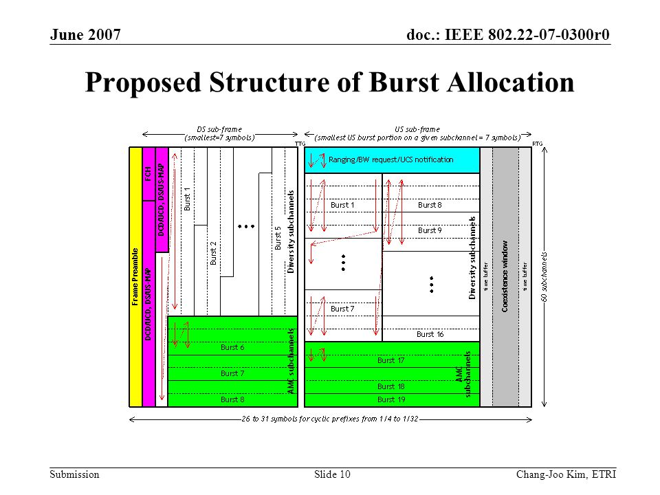 doc.: IEEE 802.22-07-0300r0 Submission June 2007 Chang-Joo Kim, ETRISlide 10 Proposed Structure of Burst Allocation