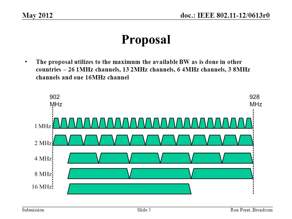 doc.: IEEE /0613r0 Submission May 2012 Ron Porat, Broadcom Proposal The proposal utilizes to the maximum the available BW as is done in other countries – 26 1MHz channels, 13 2MHz channels, 6 4MHz channels, 3 8MHz channels and one 16MHz channel Slide 5