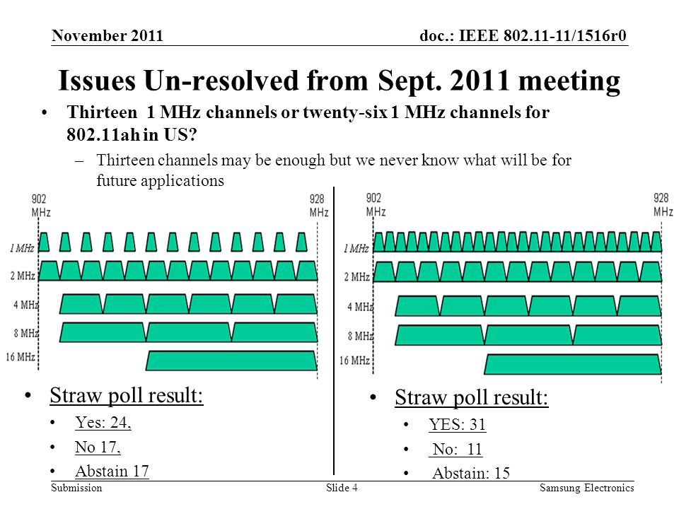 doc.: IEEE 802.11-11/1516r0 Submission Issues Un-resolved from Sept. 2011 meeting Straw poll result: Yes: 24, No 17, Abstain 17 November 2011 Slide 4