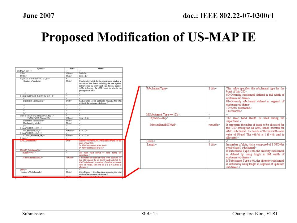doc.: IEEE 802.22-07-0300r1 Submission June 2007 Chang-Joo Kim, ETRISlide 15 Proposed Modification of US-MAP IE