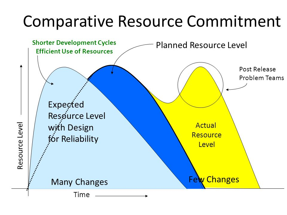 Comparative Resource Commitment Actual Resource Level Post Release Problem Teams Time Planned Resource Level Resource Level Expected Resource Level with Design for Reliability Many Changes Few Changes Shorter Development Cycles Efficient Use of Resources