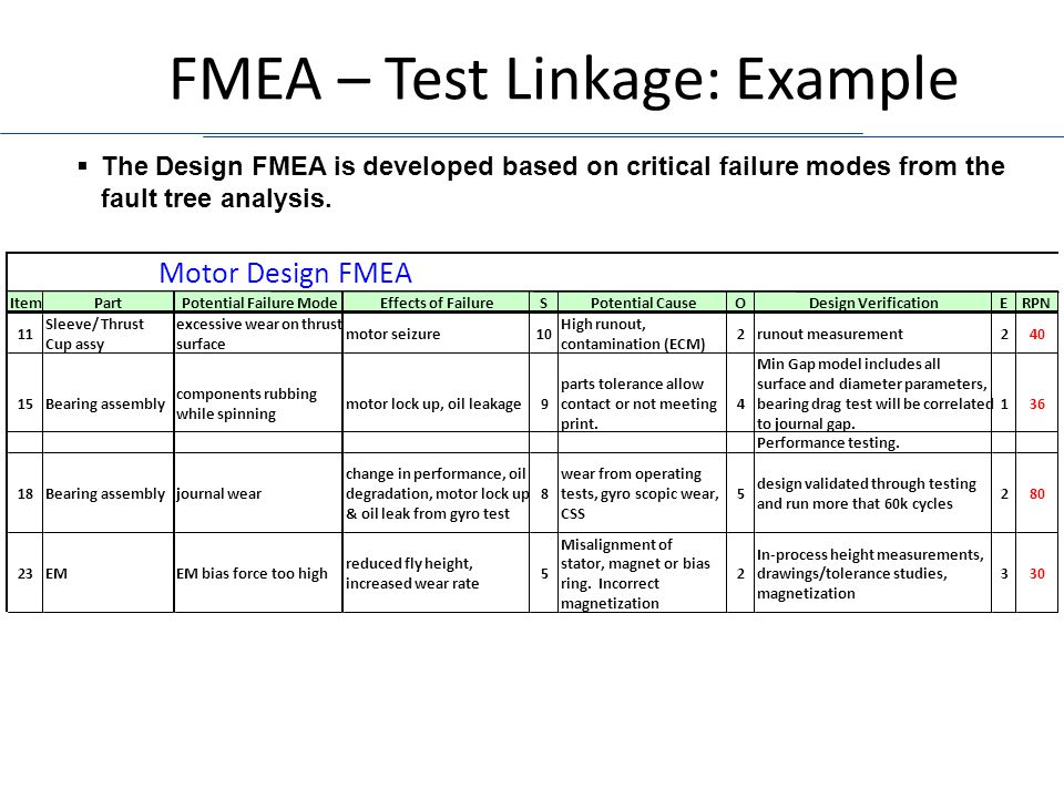FMEA – Test Linkage: Example Motor Design FMEA ItemPartPotential Failure ModeEffects of FailureSPotential CauseODesign VerificationERPN 11 Sleeve/ Thrust Cup assy excessive wear on thrust surface motor seizure10 High runout, contamination (ECM) 2runout measurement240 15Bearing assembly components rubbing while spinning motor lock up, oil leakage9 parts tolerance allow contact or not meeting print.