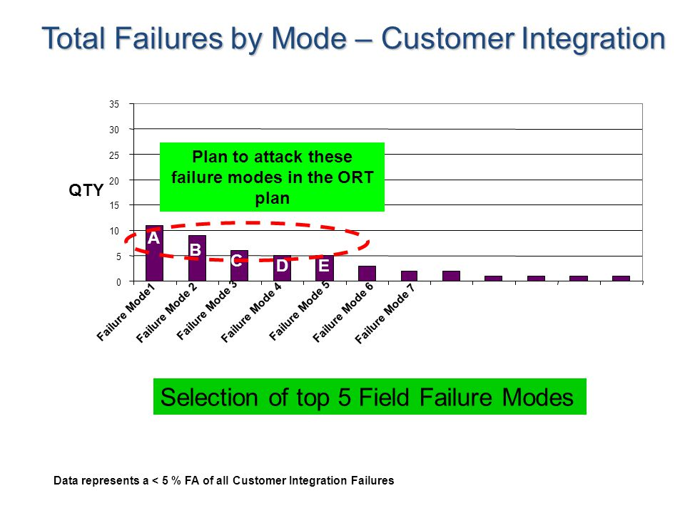 Total Failures by Mode – Customer Integration Data represents a < 5 % FA of all Customer Integration Failures 0 5 10 15 20 25 30 35 Failure Mode1 Failure Mode 2 Failure Mode 3 Failure Mode 4 Failure Mode 5 Failure Mode 6 Failure Mode 7 Plan to attack these failure modes in the ORT plan A B C DE QTY Selection of top 5 Field Failure Modes